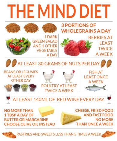 mind-diet.jpg