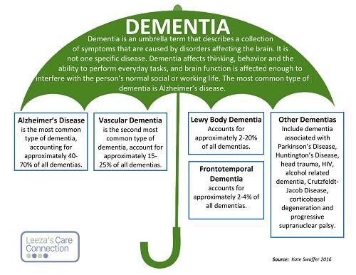 Dementia Umbrell(500px).jpg