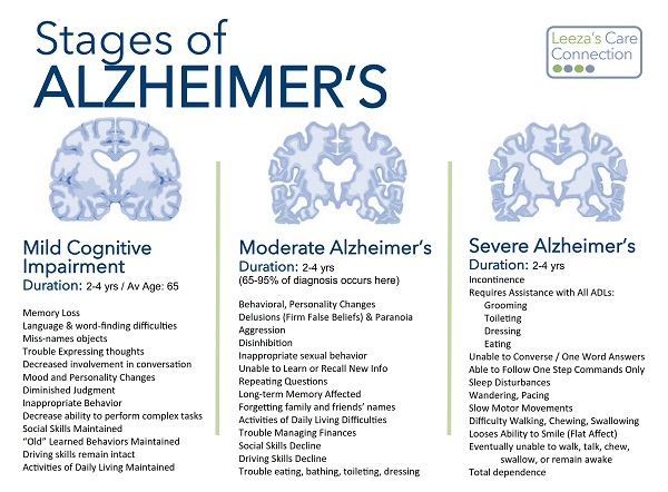 Stages of Alz3.jpg
